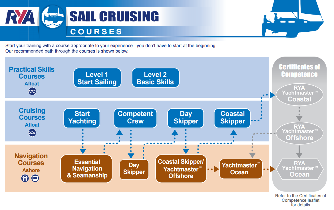 RYA-Sailing-Courses-ladder.PNG