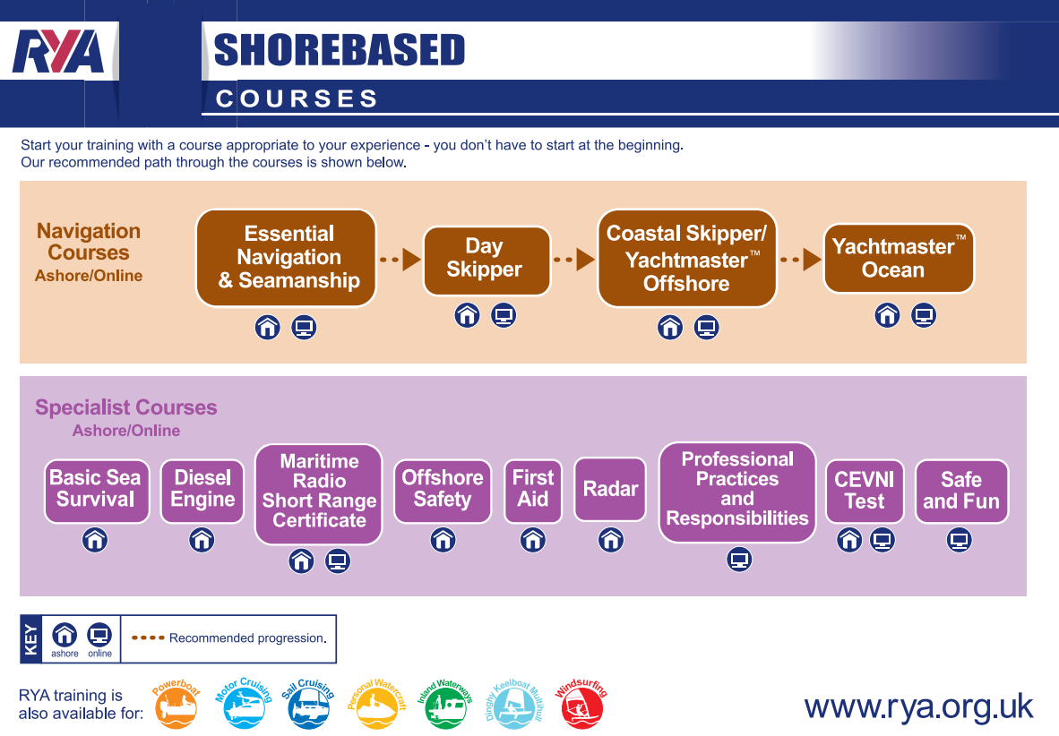 RYA-Shorebased-Courses-Flow-Diagram.PNG