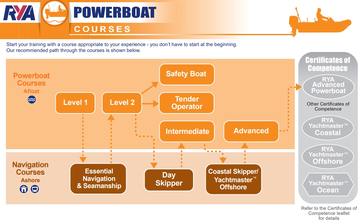 RYA-Powerboat-Flowchart.PNG